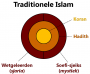 traditionele_islam.png